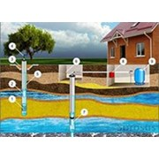 Бурение скважин на воду в Чувашии