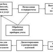Разработка информационно-расчетных систем фото