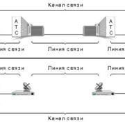 Каналы и линии связи фото