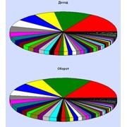 Составление других видов отчетов. Развернутый отчет по товару или группе товаров фото