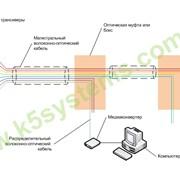 Волокно до квартиры (FTTH). Ethernet. фото