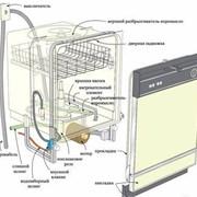 Подключение посудомоечных машин фотография