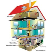 Системы отопления домов на основе систем воздушного отопления фото