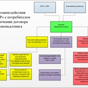 Оптимизация затрат на покупку электрической энергии (энергоконсалтинг)