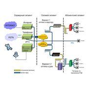 Разработка адаптация ПО для IP и IPTV сетей фото