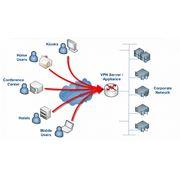 Виртуальная телефонная сеть (Voice VPN) фото