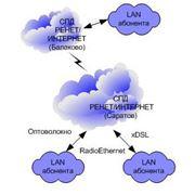 Виртуальные частные каналы и сети фото