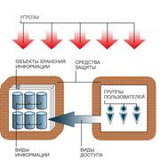 ГРИФ - система анализа и управления рисками информационной системы фото