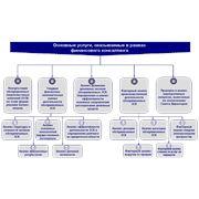 Управленческо - финансовый консалтинг фото