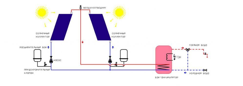 Схема солнечной
