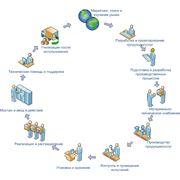 Системы управления качеством