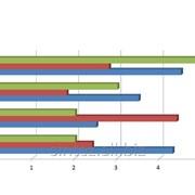 Маркетинговые исследования рынка, сравнительный анализ компании и конкурентов фото