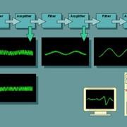 Испытания по электромагнитной совместимости (параметры ЭMCRE стандарта MIL-STD 461F103) оборудования военного назначения фото