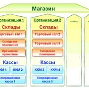 Поставки системного программного обеспечения фото