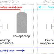Холодильная машина Чиллер Компрессорно-конденсаторные блоки (ККБ) фото