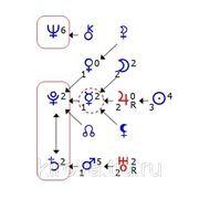 Астропсихология. Формула Души. Курс лекций. фото