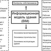Проектирование BIM фото
