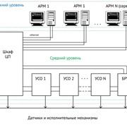 Комплекс технических средств системы автоматизации КТС СА фото