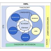 Разработка таксономии XBRL для РСБУ фото