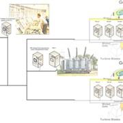 Комплекс систем контроля и управления для гидроэлектростанций фото