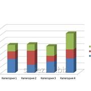 Качественные маркетинговые исследования - анализ уровня конкуренции фото