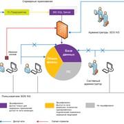 Построение корпоративной системы шифрования данных фото
