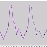 Прогнозирование уровня продаж фото