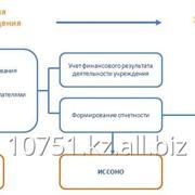 Программный продукт Госсектор: Бухгалтерия государственного учреждения фото