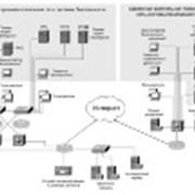 Конфигурирование различных систем управления фото