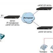 Шлюзы IP-телефонии фото