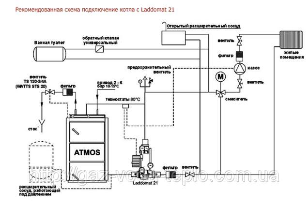 Система Laddomat 21-100
