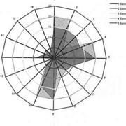 Анализ рынка и разработка стратегии развития фото
