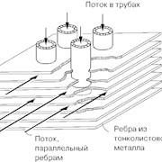 Теплообменники фото