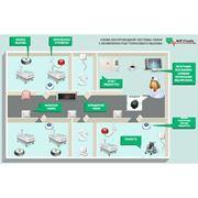 Система вызова медсестры фото