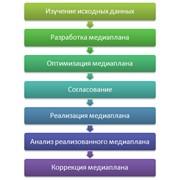 Медиапланирование Киев