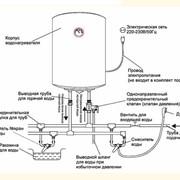 Установка и подключение водонагревателей накопительного и проточного типов фото