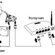 Аренда IP камер видеонаблюдения фото