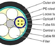 Армированный оптический кабель модель GYTS, Кабели оптические фото