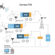 Система FАS фото