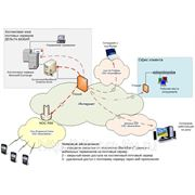 Подключение и организация VPN-каналов (услуга VPN) фото