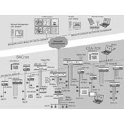 Разработка и внедрение систем автоматизации и диспетчеризации. фото
