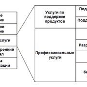 IT-аутсорсинг фотография