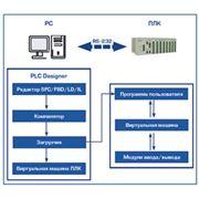 Продукт программный PLC Disigner фото