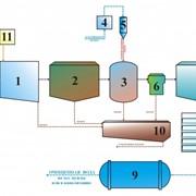 Производство системы очистки промышленных сточных вод фото
