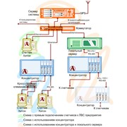 """Автоматизированная система контроля и учета электроэнергии """"Корона-1"""" фото"""