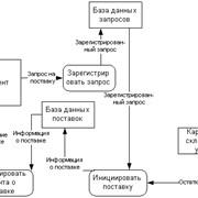 Бизнес-анализ и формирование требований к информационной системе