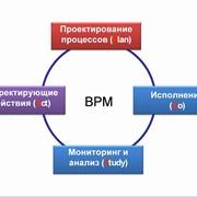 Проведение реинжениринга бизнес - процессов (BPR) фото