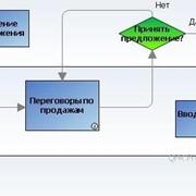 Моделирование процессов фото