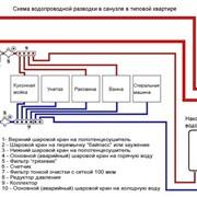 Сантехнические работы, вызов сантехника в Москве и Московской области. фото