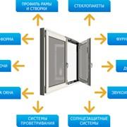 Окно металлопластиковое фото